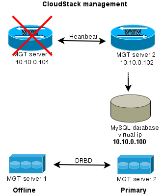 High Availability with automatic failover for CloudStack management servers (2/2)
