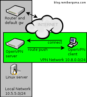 HOWTO connect to hosts on a remote network using OpenVPN and some routing