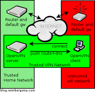 Secure browsing via untrusted wifi networks using OpenVPN and the