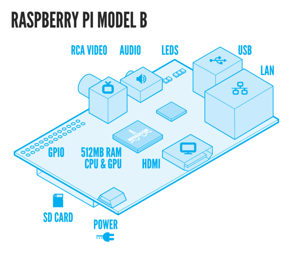 Building an economical OpenVPN server using the Raspberry Pi