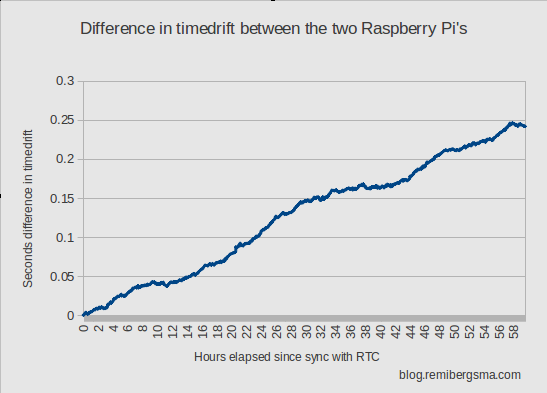 timedrift_difference_raspberrypi_1_and_2