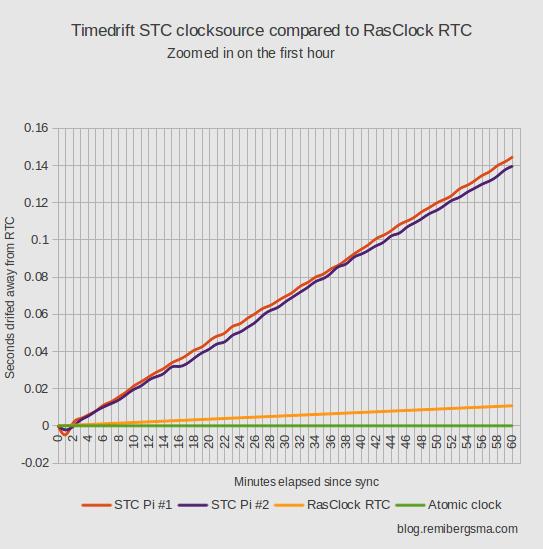 timedrift_raspberrypi_stc_versus_rasclock_rtc_1hour