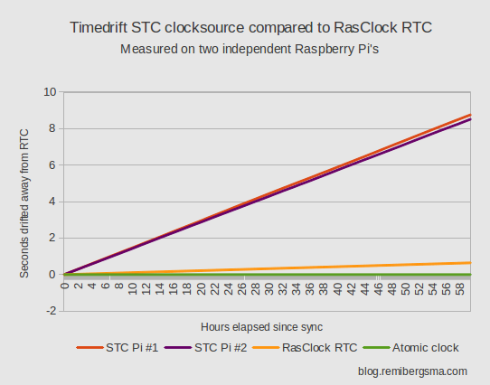 How accurately can the Raspberry Pi keep time? | Remi