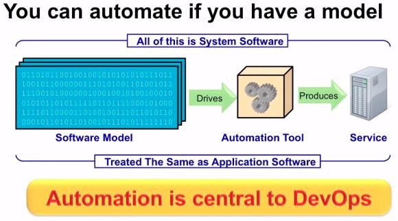 ne the automator model