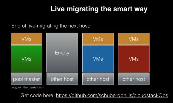 migrate_host2